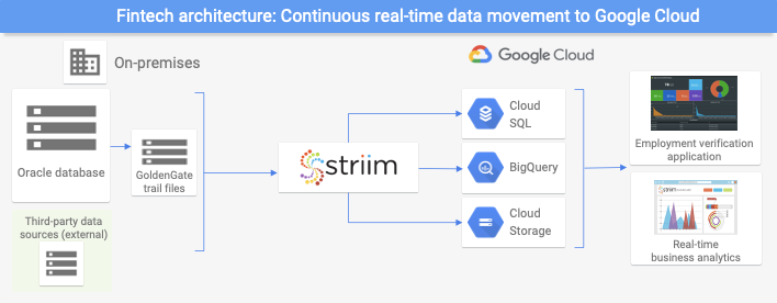 Fintech use case that streams data to Google Cloud using Striim.