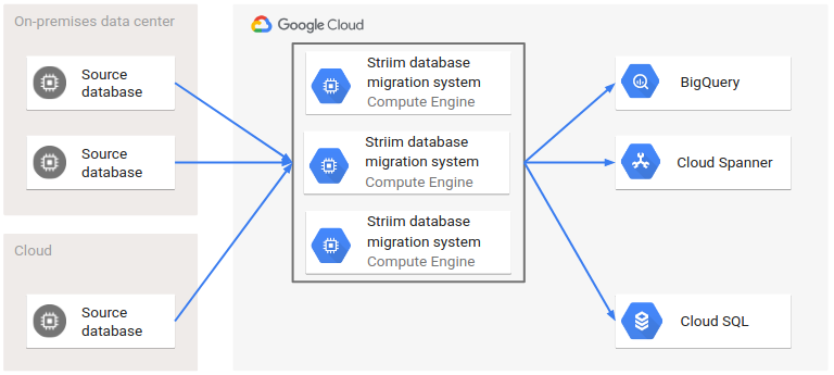 Architecture of multiple source and target databases using the Striim migration system.