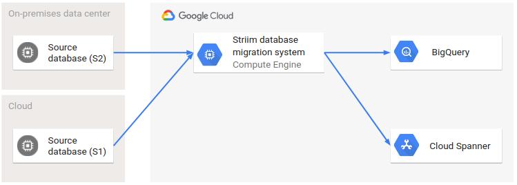 トランザクション データベースと分析データベースにワークロードを分割するアーキテクチャ