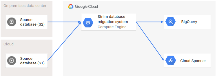 Architecture that splits workloads between transactional and analytical databases.
