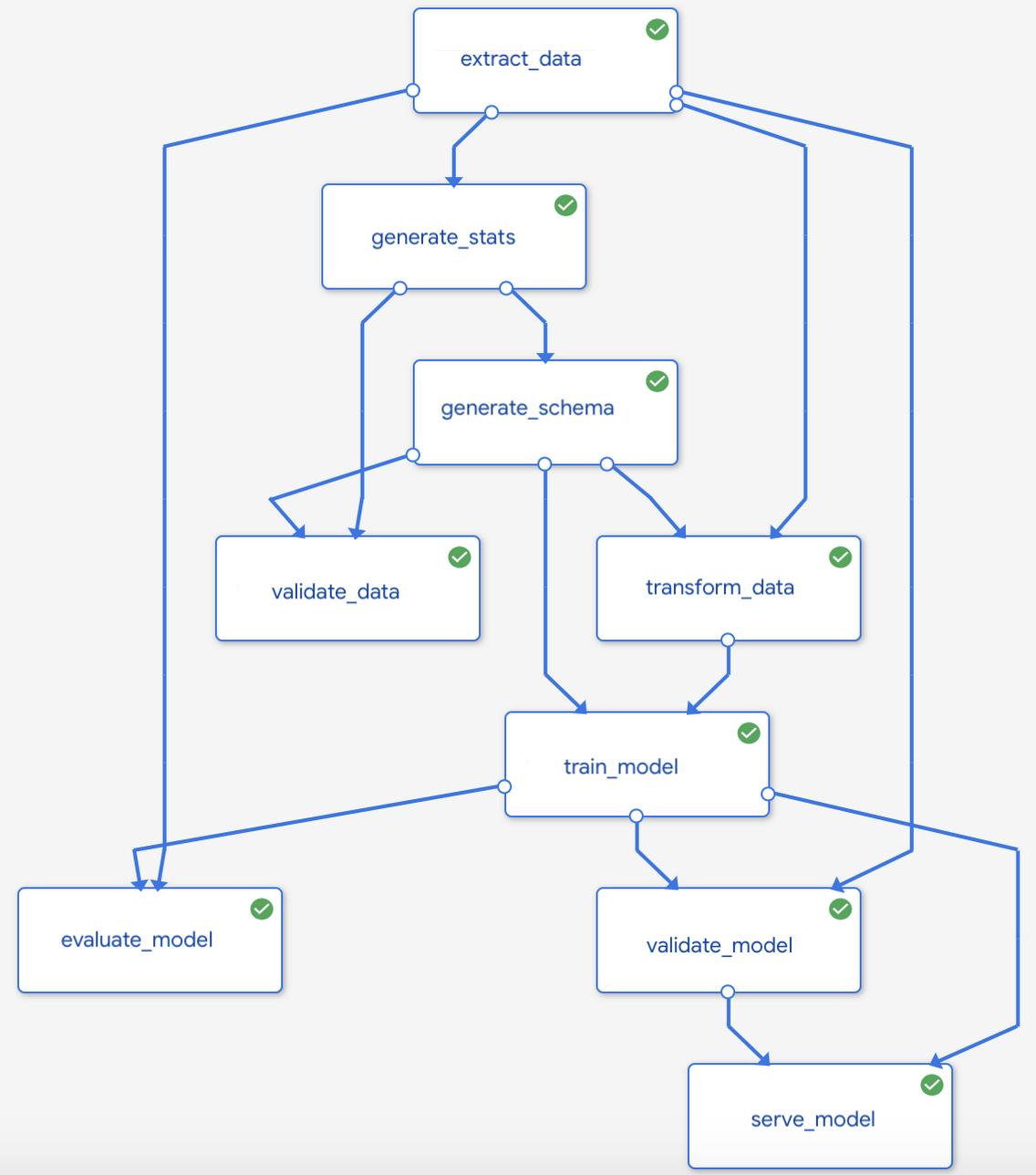Grafik der ML-Pipeline mit Kubeflow Pipelines