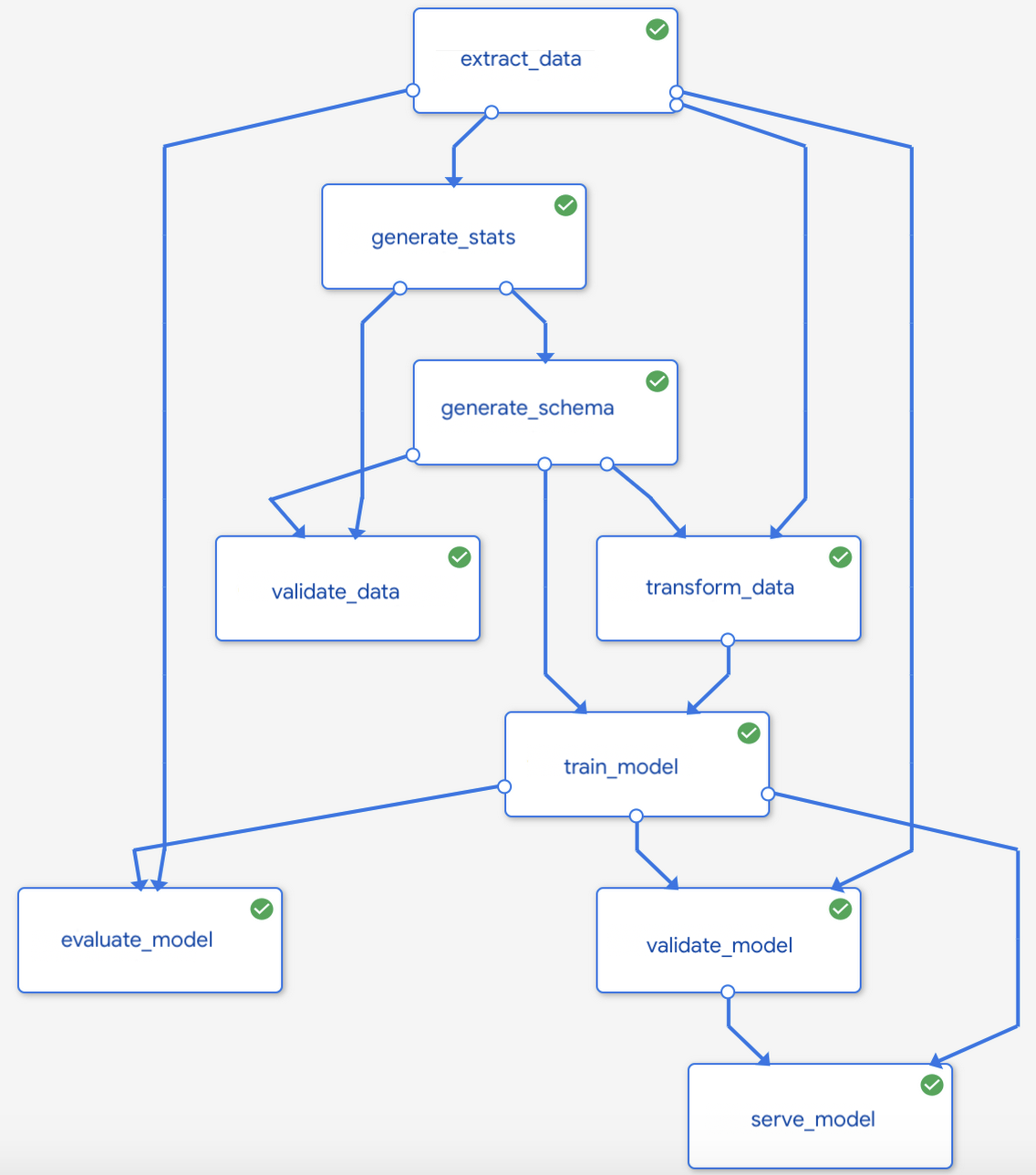 Gráfico do pipeline de ML usando o Kubeflow Pipelines.