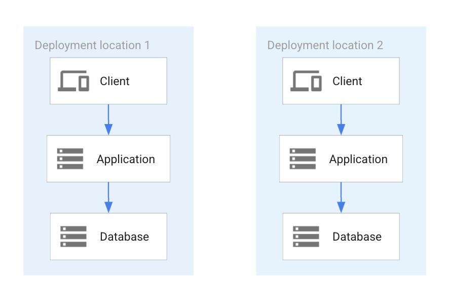 完全にパーティション分割されたデータベースのデプロイ。