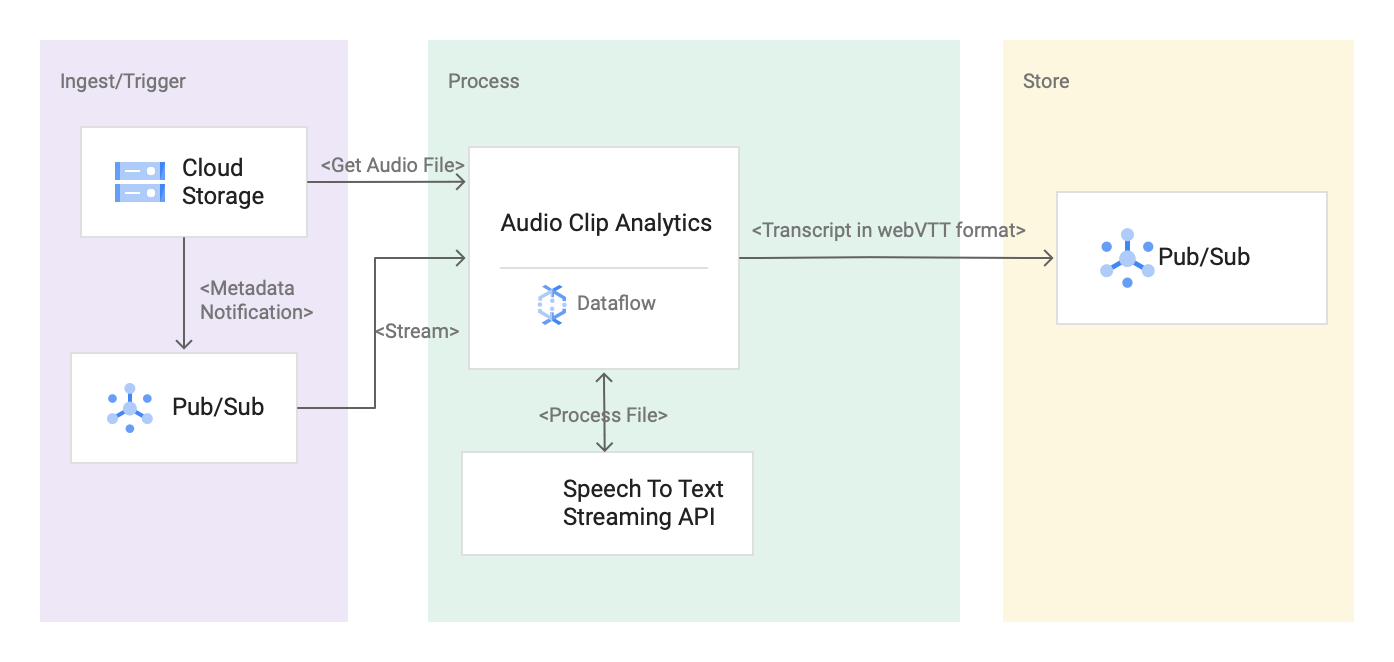 Diagram showing the architecture of the media transcription solution.
