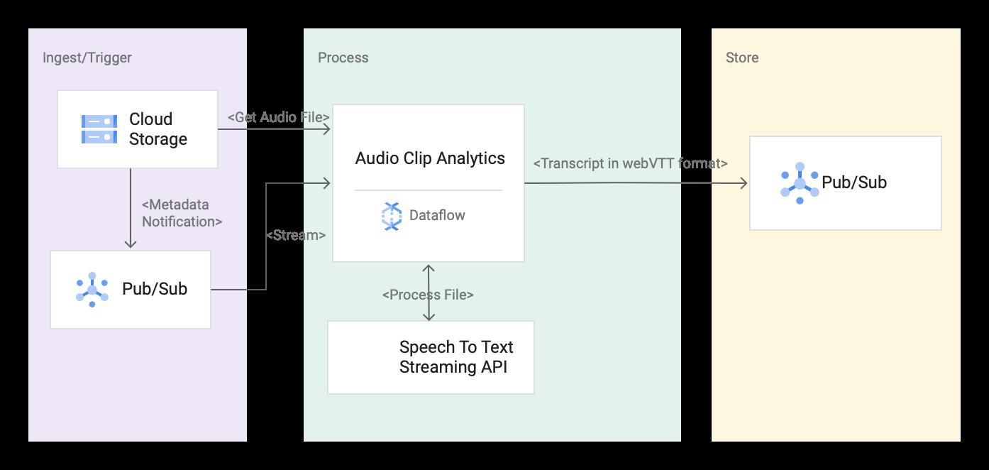Diagrama mostrando a arquitetura da solução de transcrição de mídia.
