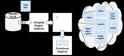 カスタム イメージなしの起動プロセスを示す図。