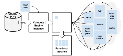 A diagram showing the boot process without a custom image.