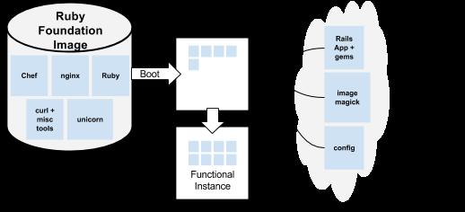 基盤イメージによる起動プロセスを示す図。