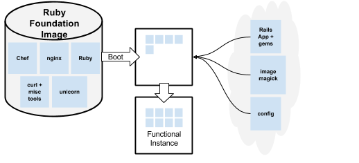 A diagram showing the boot process with a foundation image.