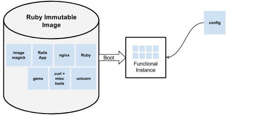 A diagram showing the boot process with an immutable image.