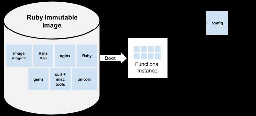 不変イメージによる起動プロセスを示す図。