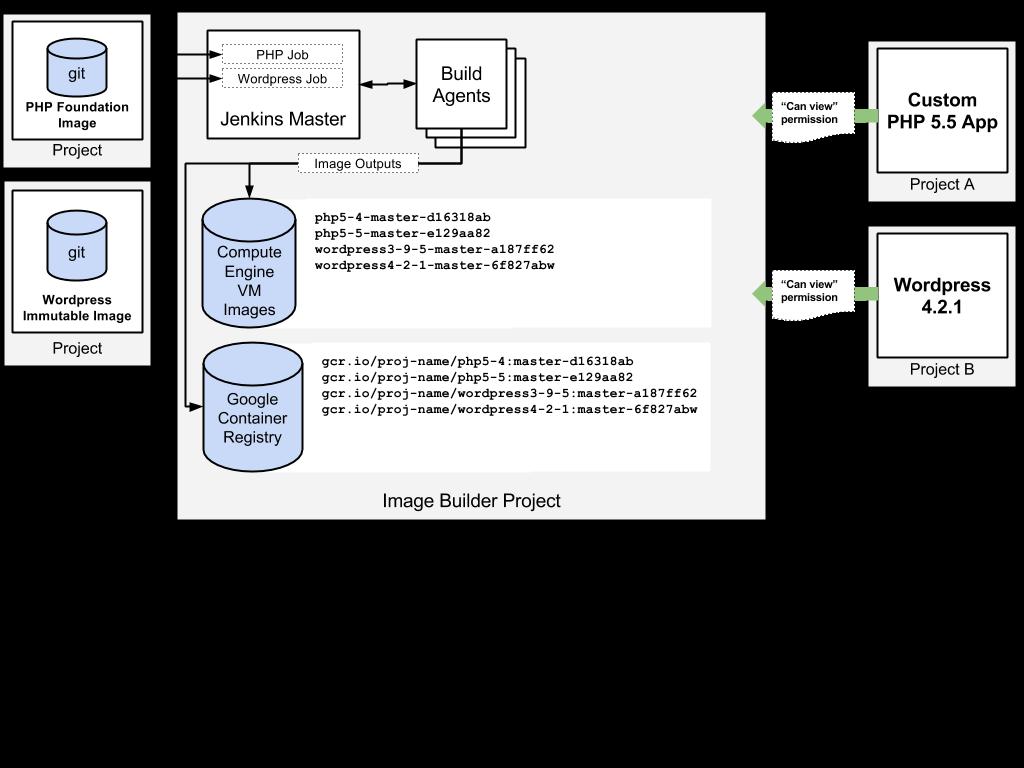 表示可能権限を持つ他のプロジェクトのイメージ ビルダー プロジェクトへの追加。