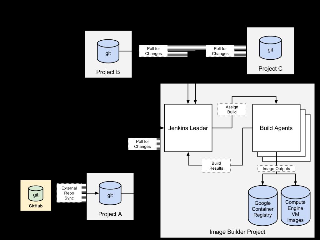 ハブアンドスポーク システムとしてのイメージ ビルダー プロジェクトを示す図。