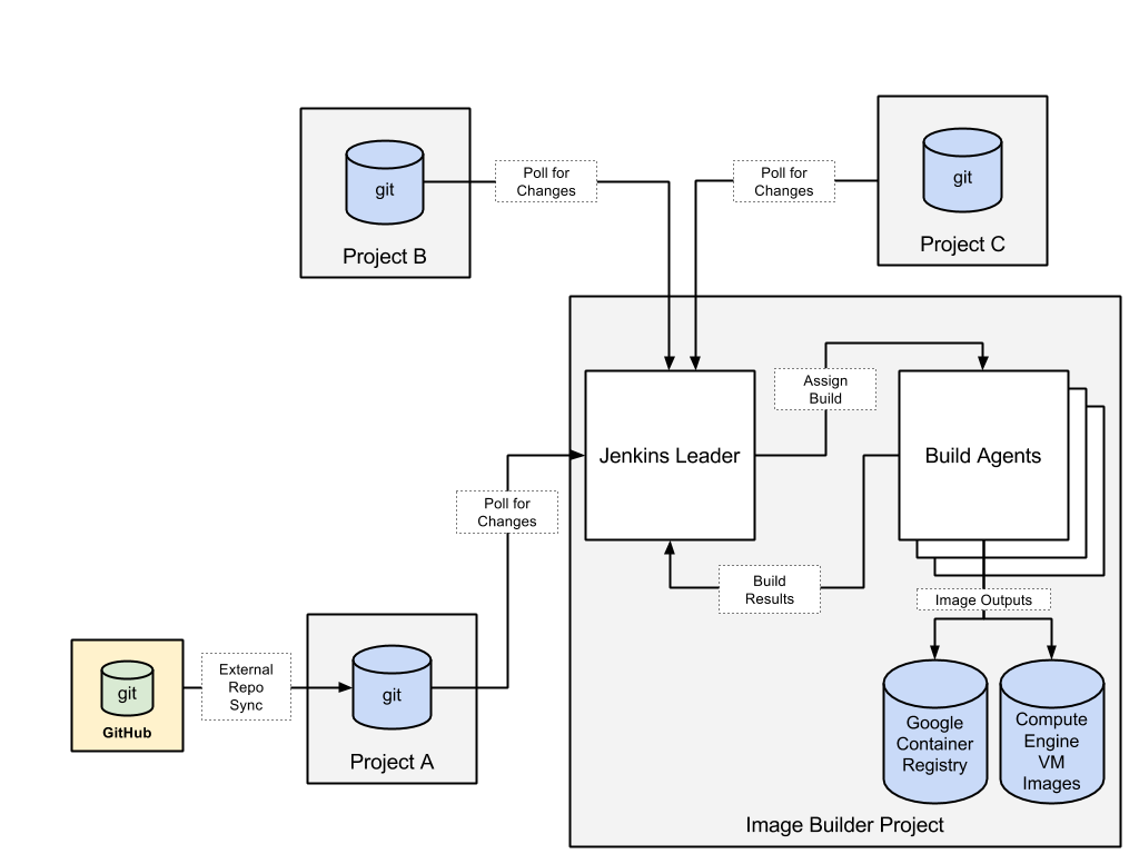 A diagram showing the image builder project as a hub and spoke system.