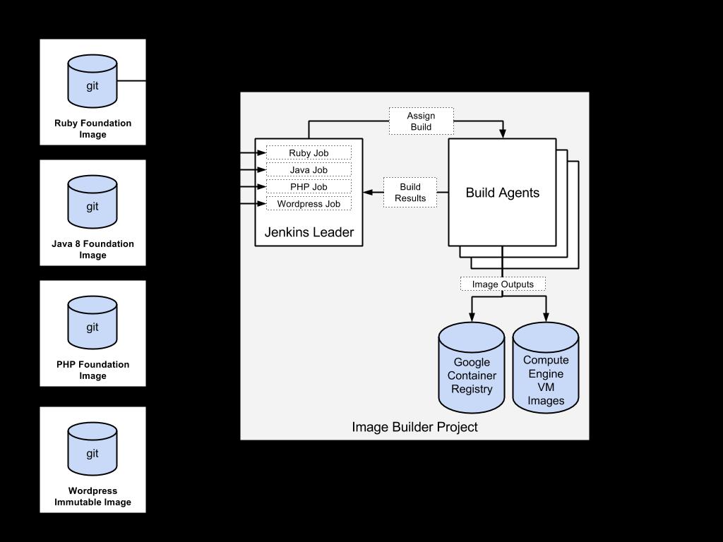 カスタム イメージによるイメージ ビルダー プロジェクトを示す図。