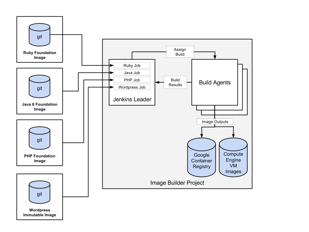 A diagram showing the image builder project with custom images.