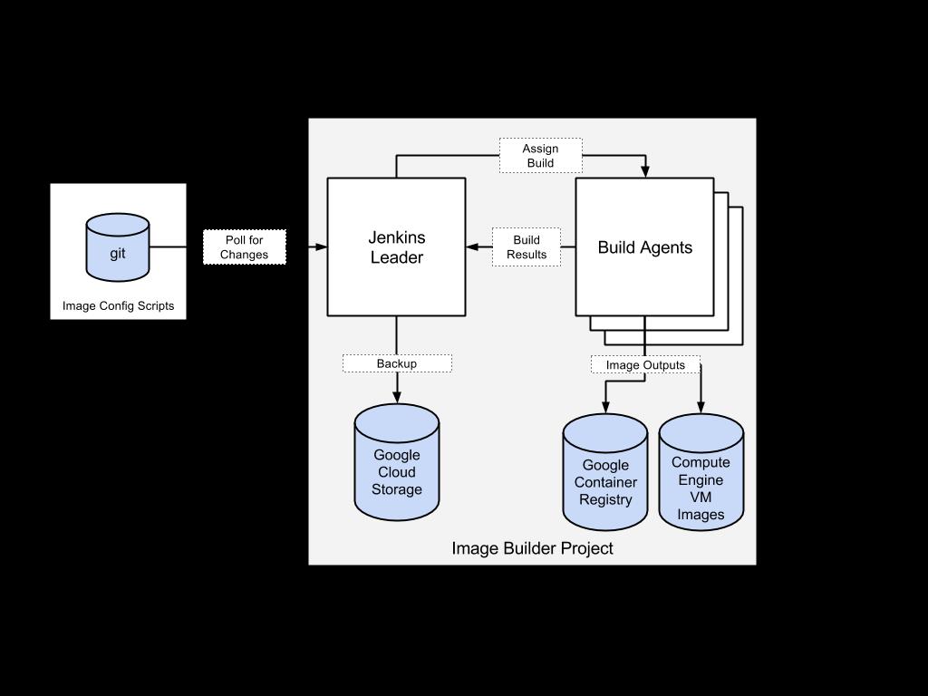 イメージ ビルダー プロジェクトのさまざまなコンポーネントを示す図。