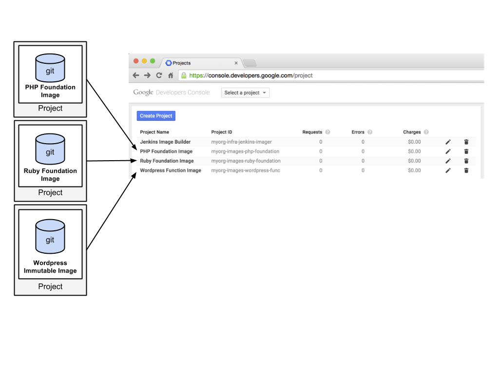 A diagram showing the image builder project with separate projects for each custom image.