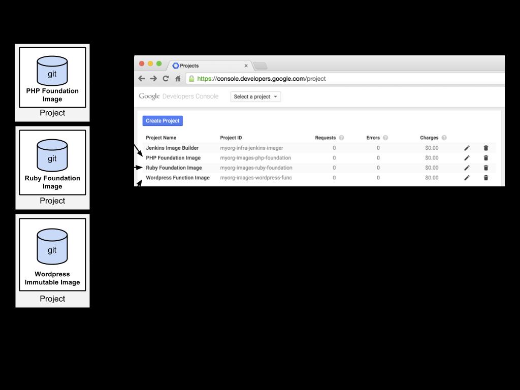 각 커스텀 이미지를 위한 개별 프로젝트가 있는 이미지 빌더 프로젝트를 보여주는 다이어그램