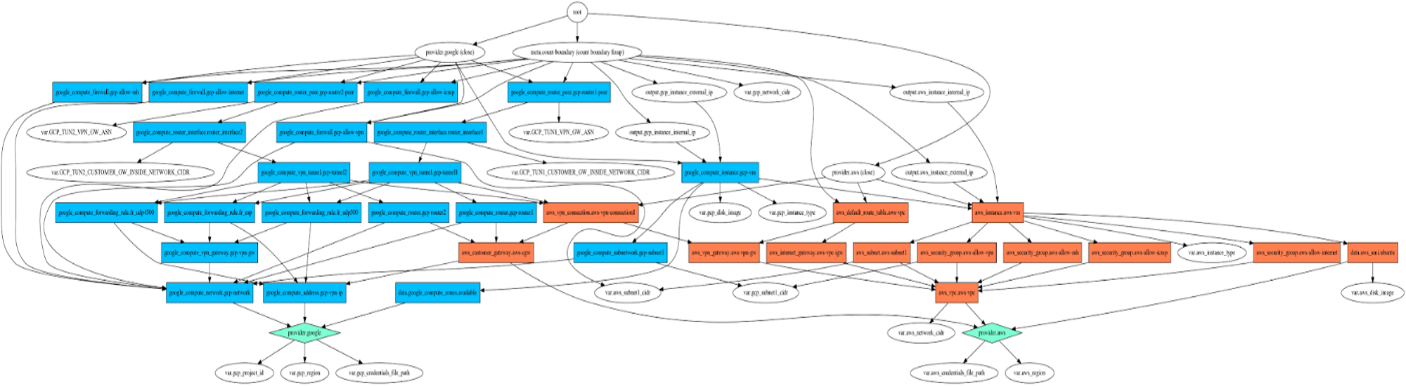 archivo plan_graph