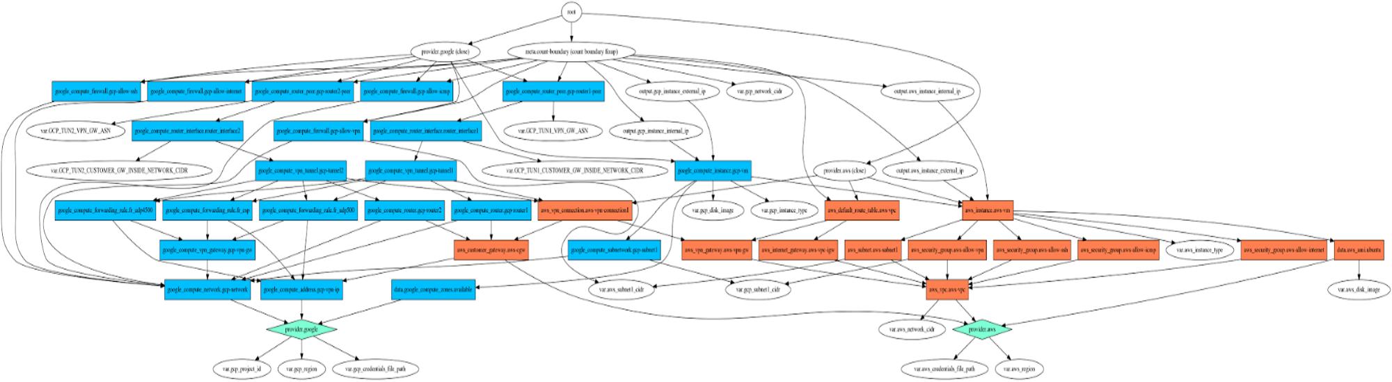 plan_graph file