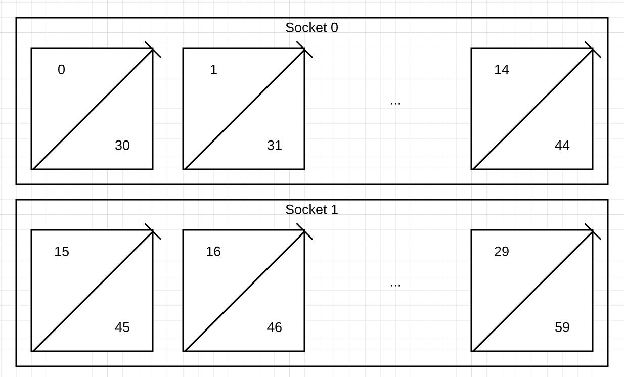c2-standard-60 ノードの仮想コア番号。
