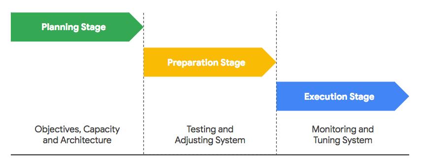ブラック フライデー準備の 3 つの段階