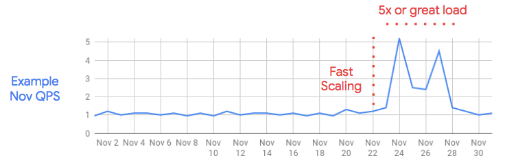 Traffic spike in Black Friday event