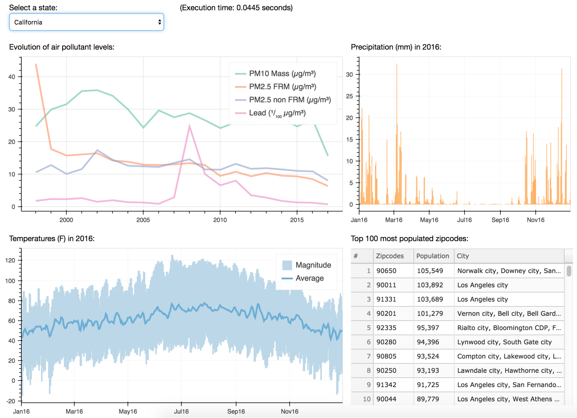 Dashboard view of the app with graphs.
