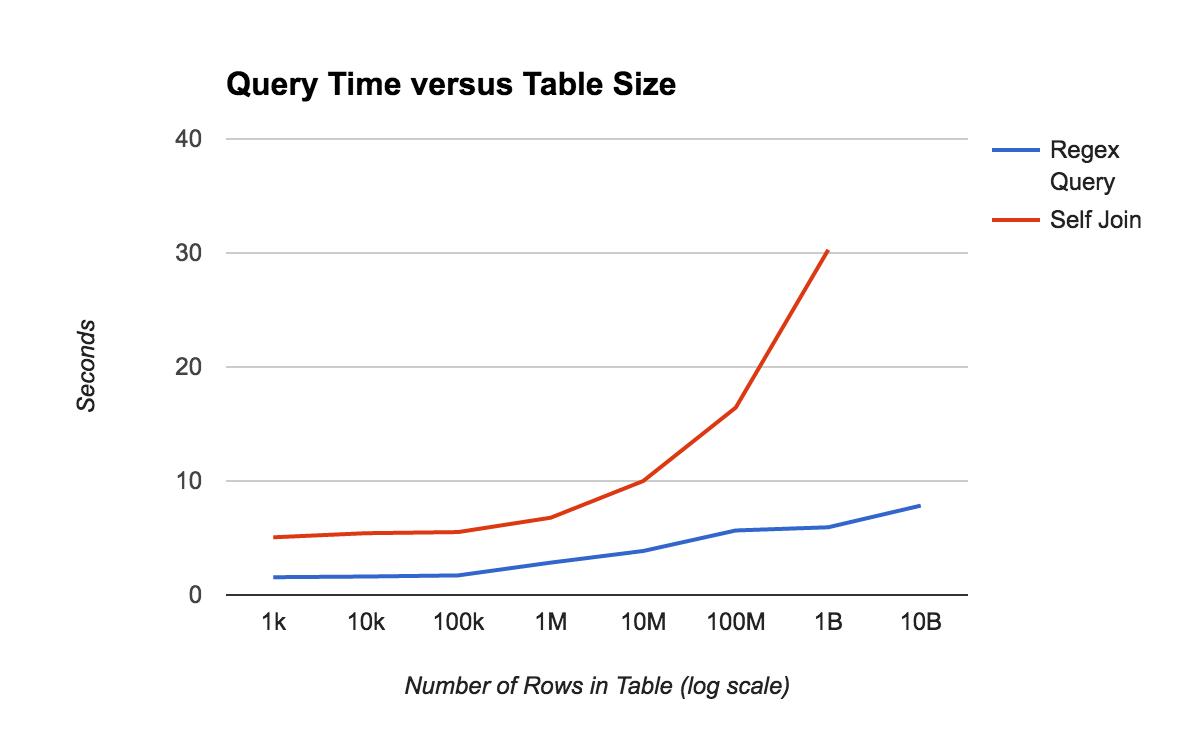 Grafik: Abfragezeit mit JOINS im Vergleich zu Filtern