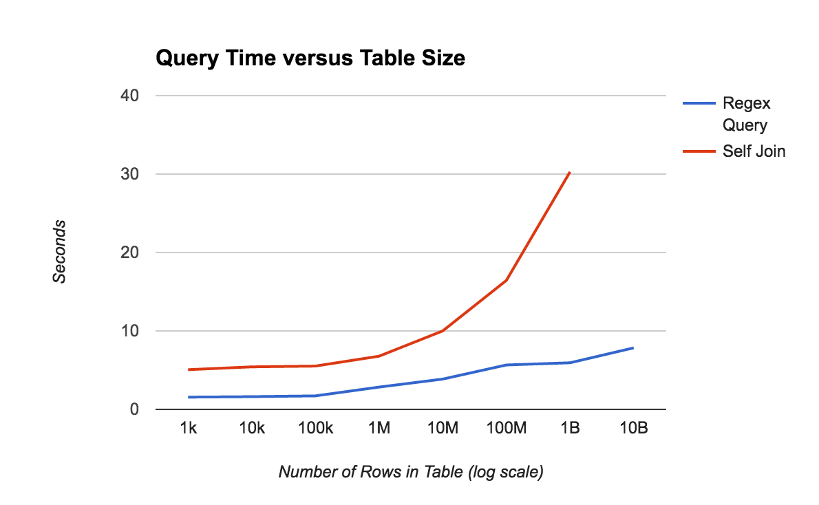 Query time using JOINS versus filters