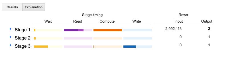 Bild: Screenshot der BigQuery-Ergebnisse