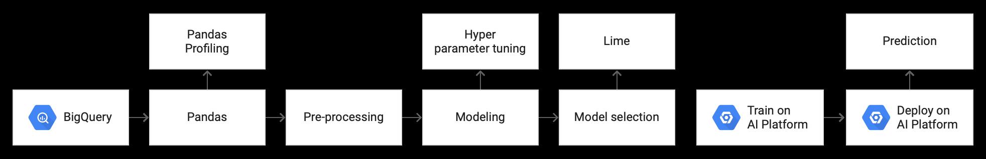 このチュートリアルで使用する機械学習モデルのアーキテクチャを表す図。