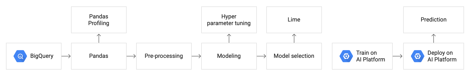 Diagram that shows the architecture of the machine learning model used in this tutorial.