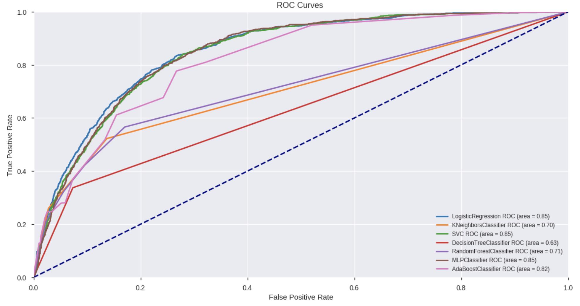 Screenshot of classifiers graph.