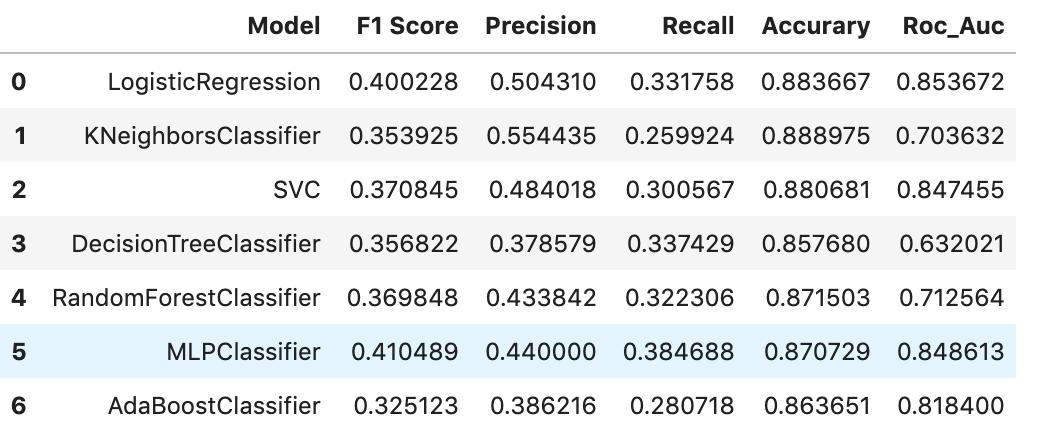 Screenshot of classifiers table.