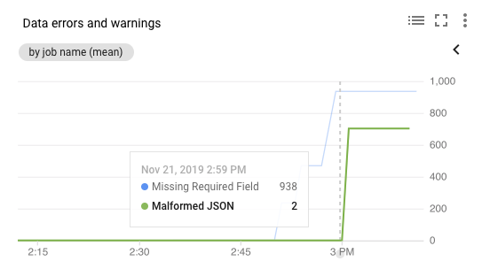 Chart showing data errors and warnings. One line shows missing required fields (938 total), and another line shows malformed JSON (2 total).