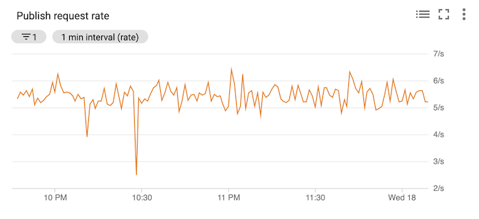 Chart showing the publish request rate, with a big dip around 10:30 PM.