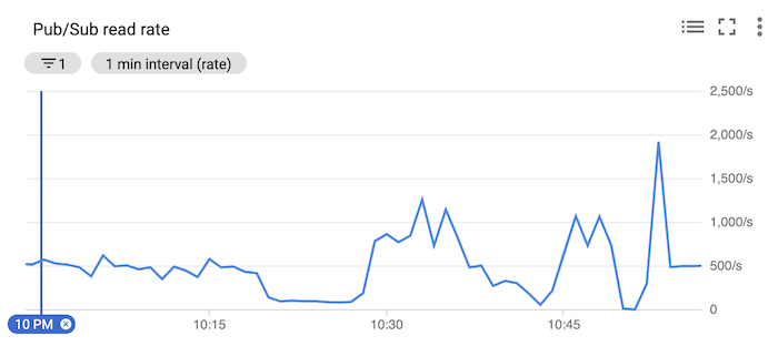 Chart showing the rate at which messages are read from Pub/Sub, with spiking starting around 10:30 PM.