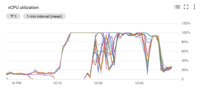 Chart showing vCPU utilization, hitting 100% for all vCPUs around 10:18 PM, and new vCPUs coming online and going to 100%.