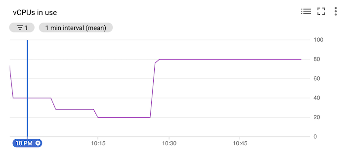 Chart showing vCPUs in use, stepping down until about 10:30 PM, when they go up to 80 and stay there.