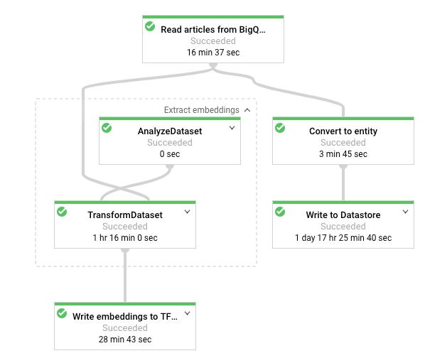 Cloud Dataflow-Pipeline, wie in der Cloud Console angezeigt