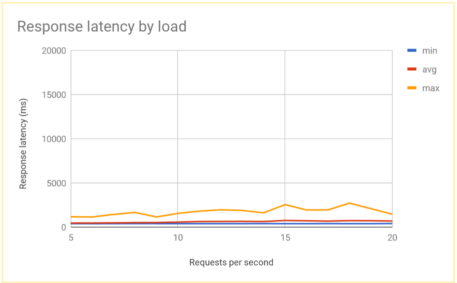Graphique montrant la stabilité du temps de réponse à mesure que le nombre de requêtes par minute augmente