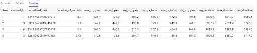 每个 k-means 聚类的归一化数据。