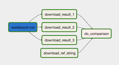 The four-step data-processing workflow.