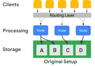 Clients communicate through a routing layer to processing nodes, which in turn communicate with the storage layer.