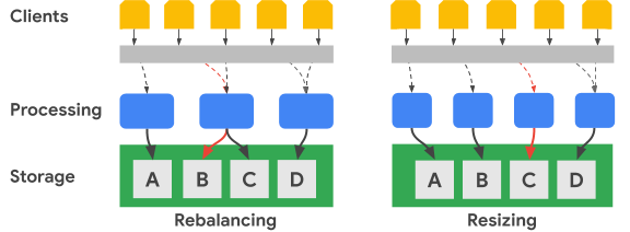 Rebalancing spreads processing over multiple nodes, and resizing adds processing nodes.