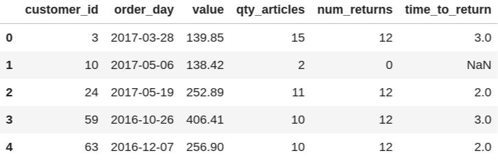 Primeras 5filas de datos agregados.