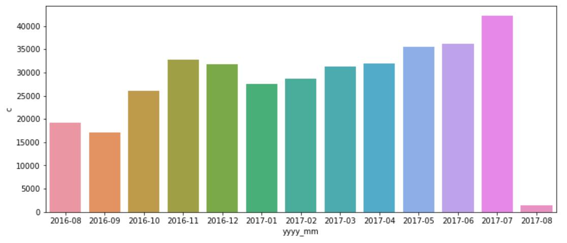Visualização da distribuição dos dados de data.