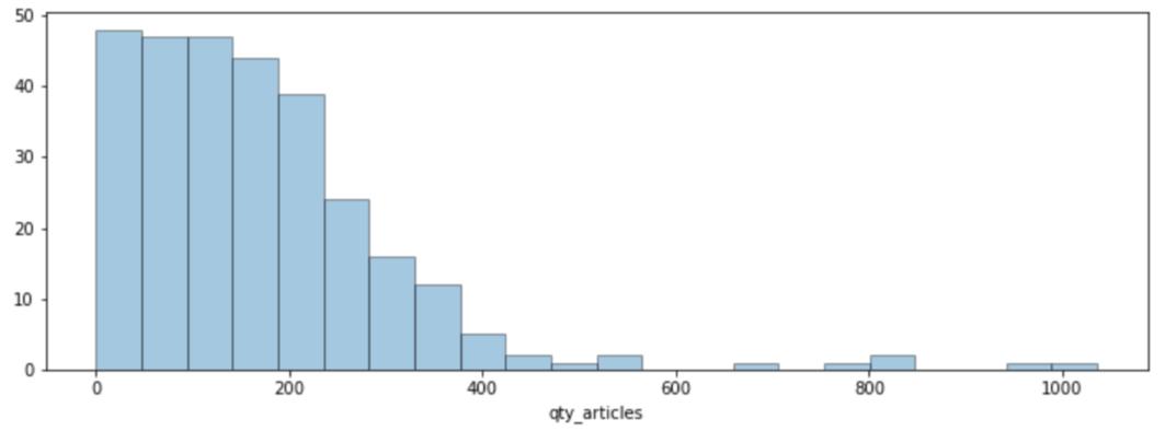 Visualización de la distribución de datos por cantidad de artículos.
